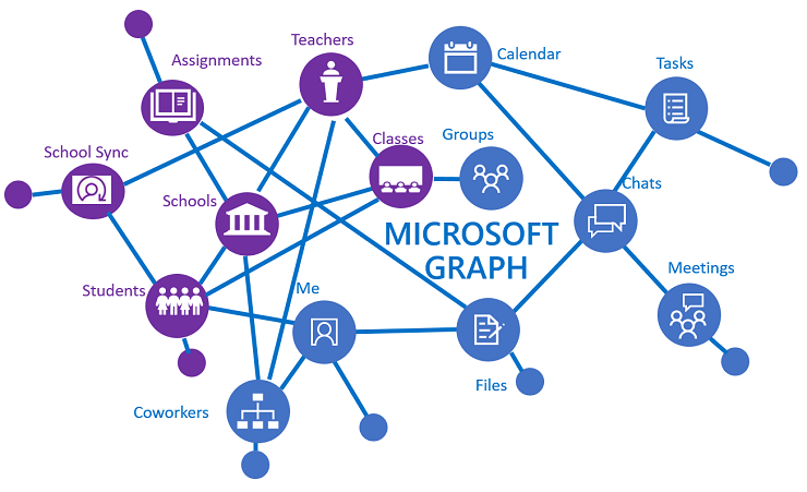 Microsoft Graph enhanced with education resources map