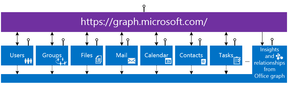 Office 365 Unified API. Groups API