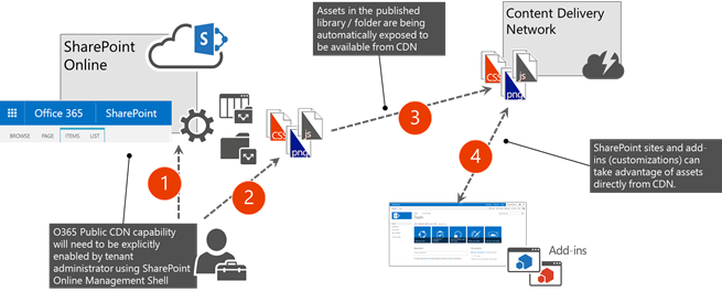 Logical flow of Office 365 Public CDN