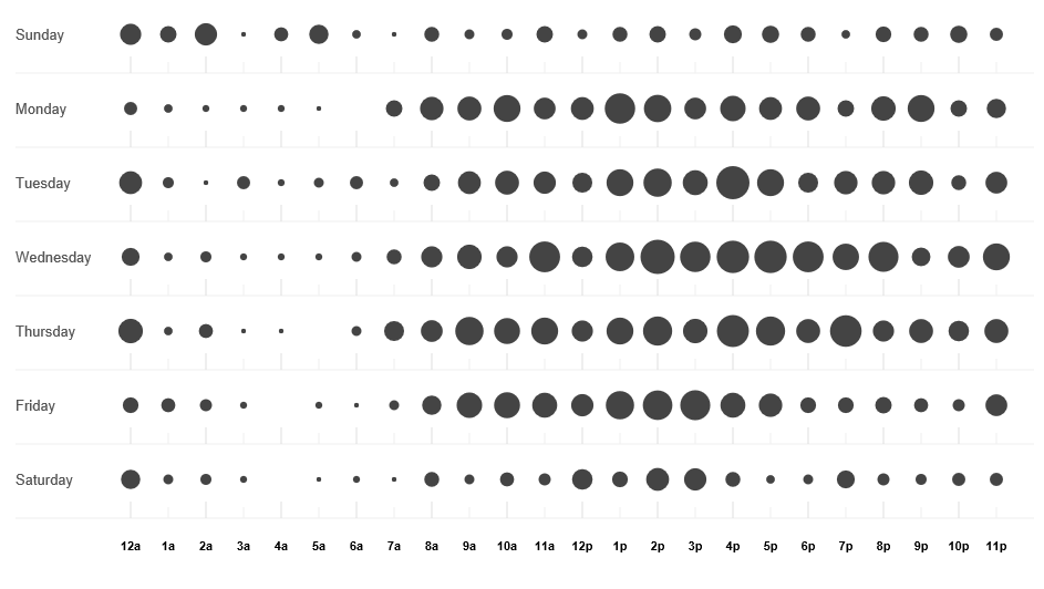 PnP Punchcard