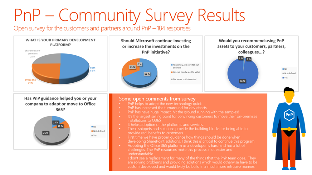 Spring 2016 PnP community survey results