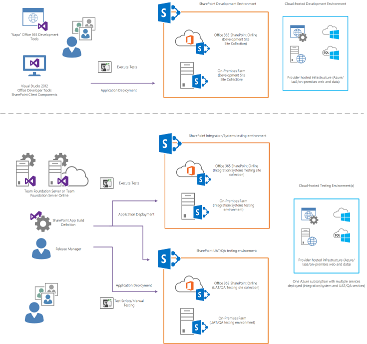 SharePoint Server Application Lifecycle Management - Docs - Office ...